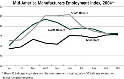 Chart: Mid-America Manufacturers Employment Index, 2004