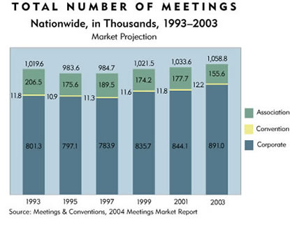 Chart: Total Number of Meetings