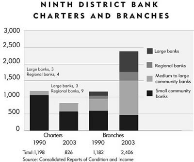 Chart: Ninth District Bank Charters and Branches