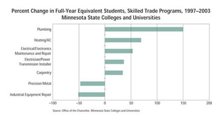 Chart: Percent Change in Full-Year Equivalent Students, Skilled Trade programs, 1997-2003