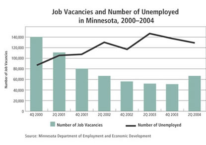 Chart: Job Vacancies and Number of Unemployed in Minnesota, 2000-2004