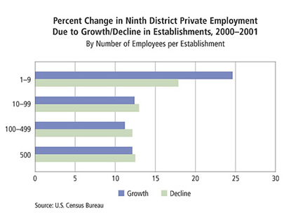 Chart: Percent Change Private Employment