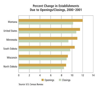 Chart: Percent Change in Establishments Due to Openings/Closings, 2000-2001