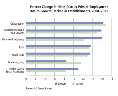 Chart: Percent Change in Ninth District Private Employment Due to Growth/Decline in Establishments, 2000-2001