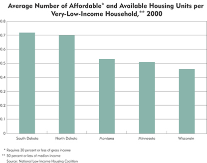 Chart: Average Number of Affordable and Available Housing Units per Very-Low-Income Household, 2000
