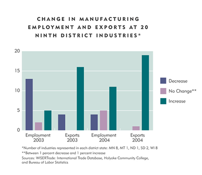 Chart: Change in Manufacturing Employment and Exports at 20 Ninth District Industries