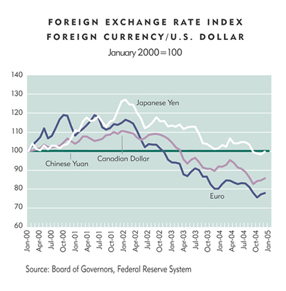 Chart: Foreign Exchange Rate Index