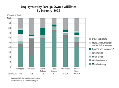 Chart: Employment by Foreign-Owned Alliliates by Industry, 2002