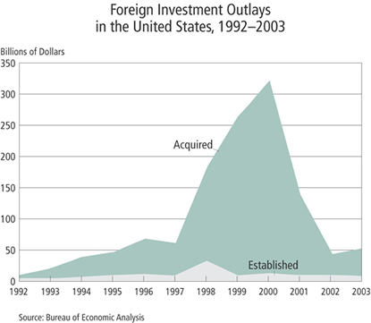 Chart: Foreign Investment Outlays in the United States, 1992-2003