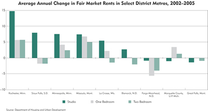Chart: Average Annual Change in Fair Market Rents in Select District Metros, 2002-2005