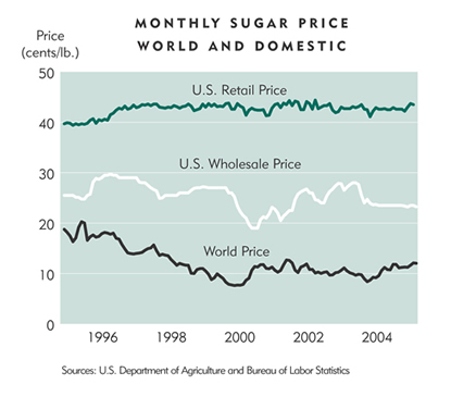 Chart: Monthly Sugar Price World and Domestic