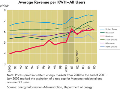 Chart: Average Revenue per KWH-All Users
