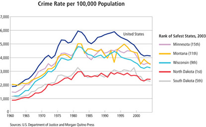 Chart:Crime Rate per 100,000 Population