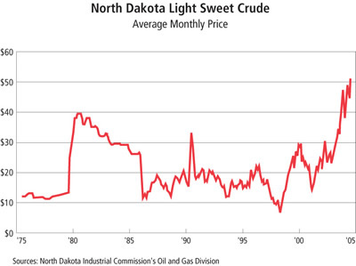 Chart: North Dakota Light Sweet Crude