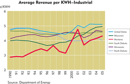 Chart: Average Revenue per KWH-Industrial