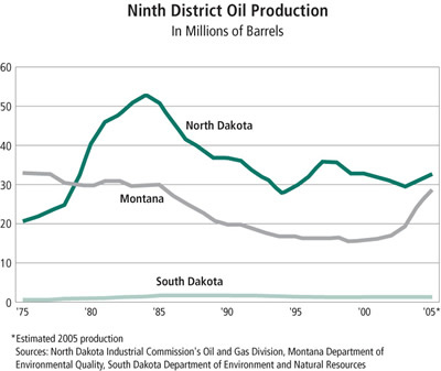 Chart: Ninth District Oil Production