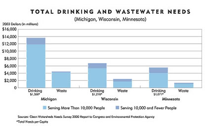 Chart: Total Drinking and Wastewater Needs, Michigan, Wisconsin, Minnesota
