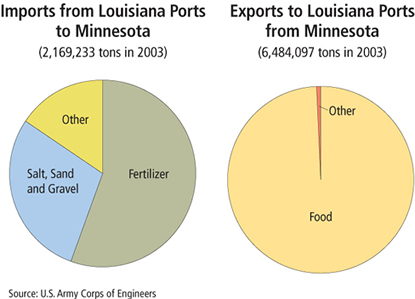 Charts: Imports from and Exports to Louisiana from Minnesota