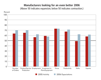 Chart: Manufactures looking for an even better 2006