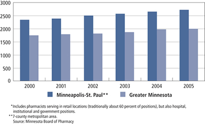 Chart: Number of Pharmacists in Minnesota