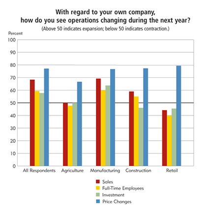 Chart: With regard to your own company, how do you see operations changing during the next year?
