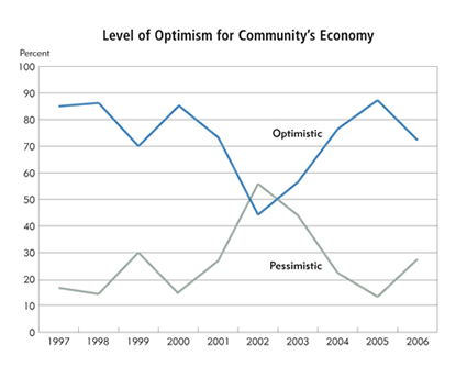 Chart: Level of Optimism for Community's Economy