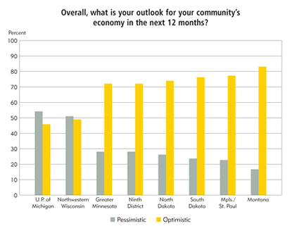 Chart: Overall, what is your outlook for your community's economy in the next 12 months?
