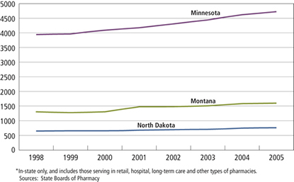 Chart: Licensed Pharmacists Minnesota, Montana and North Dakota