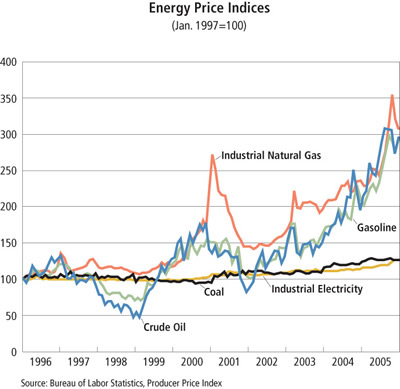 Chart: Energy Price Indices