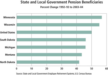 Chart: State and Local Government Pension Beneficiaries