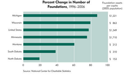 Chart: Percent Change in Number of Foundations, 1996-2006