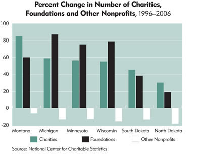 Chart: Percent Change in Number of Charities, Foundations and Other Nonprofits, 1996-2006