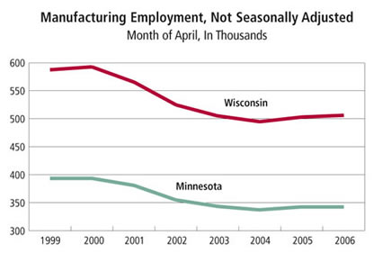 Chart: Manufacturing Employment-Minnesota and Wisconsin