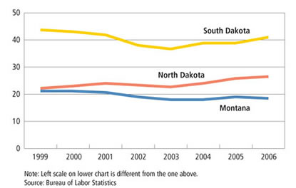 Chart: Manufacturing Employment- North Dakota, South Dakota and Montana