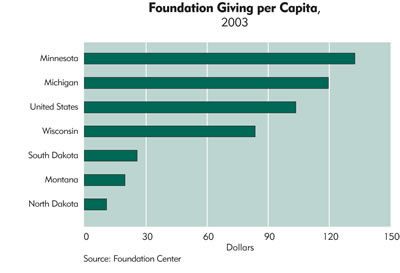 Chart: Foundation Giving per Capita, 2003