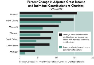 Chart: Percent Change in Adjusted Gross Income and Individual Contributions to Charities, 1999-2003