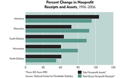 Chart: Percent Change in Nonprofit Receipts and Assets, 1996-2006