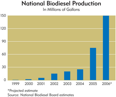 Chart: Biodiesel Production