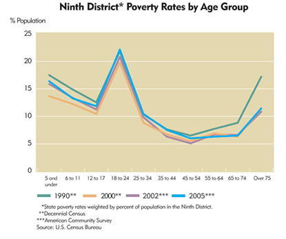 Chart: Ninth District Poverty Rates by Age Group