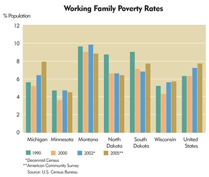 Chart: Ninth District Working Family Poverty Rates