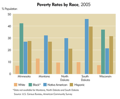 Chart: Ninth District Poverty Rates by Race, 2005