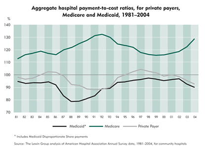 Chart: Aggregate hospital payment-to-cost ratios