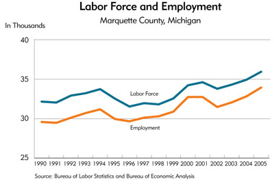 Chart: Labor Force and Employment, Marquette County, Michigan