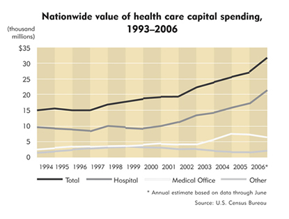 Chart: Nationwide value of health care capital spending, 1993-2006