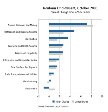 Chart: Nonfarm Employment, October 2006