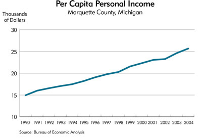 Chart: Per Capita Personal Income, Marquette County, Michigan