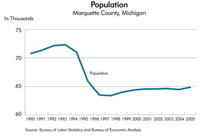 Chart: Population, Marquette County, Michigan