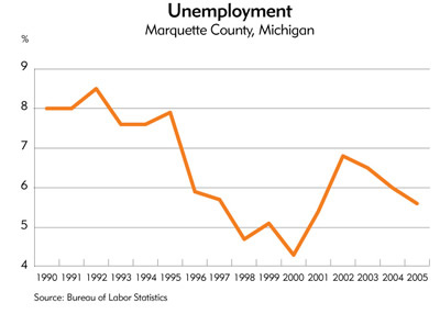 Chart: Unemployment, Marquette County, Michigan