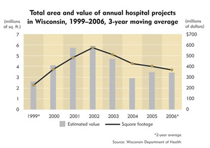 Chart: Total area and value of annual hospital projects in Wisconsin, 1999-2006, 3-year moving average