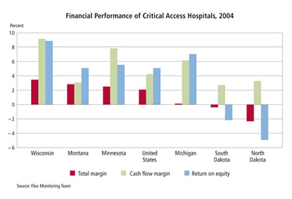 Chart: Financial Performance of Critical Care Hospitals, 2004